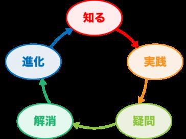 知る→実践→疑問→解消→進化→